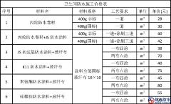 最详细的卫生间防水施工价格表