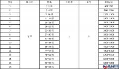 最新窗户防水补漏价格表【完整版】