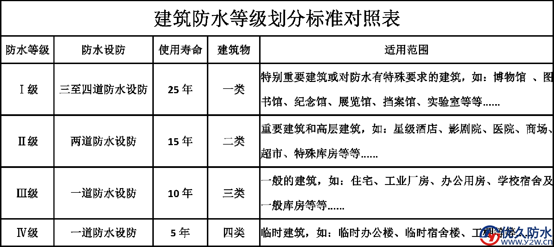 陕西最新建筑防水等级划分标准【完整版】
